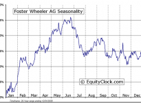Foster Wheeler Ltd. (NASDAQ:FWLT) Seasonal Chart