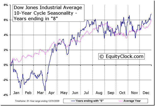 Dow Jones Industrial Average 10-Year Cycle Seasonal Chart - Years ending in 8