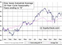 Dow Jones Industrial Average 10-Year Cycle Seasonal Charts