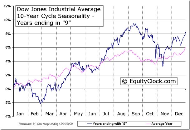 Dow Jones Industrial Average 10-Year Cycle Seasonal Chart - Years ending in 9