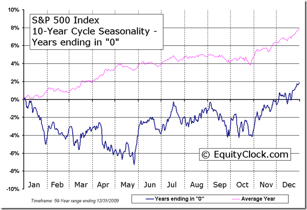 S&P 500 Index 10-Year Cycle Seasonal Charts - Years ending in 0