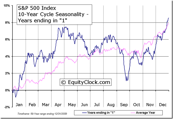 S&P 500 Index 10-Year Cycle Seasonal Charts - Years ending in 1