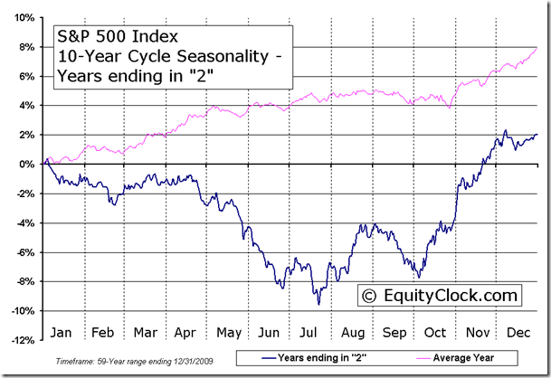 S&P 500 Index 10-Year Cycle Seasonal Charts - Years ending in 2