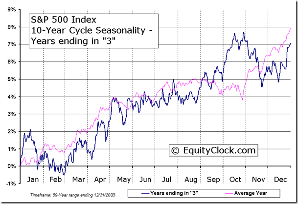 S&P 500 Index 10-Year Cycle Seasonal Charts - Years ending in 3