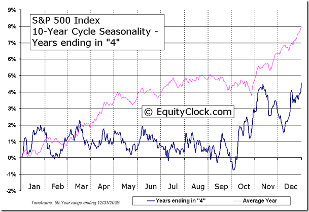 S&P 500 Index 10-Year Cycle Seasonal Charts - Years ending in 4