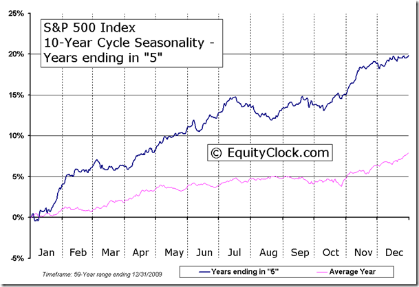 S&P 500 Index 10-Year Cycle Seasonal Charts - Years ending in 5