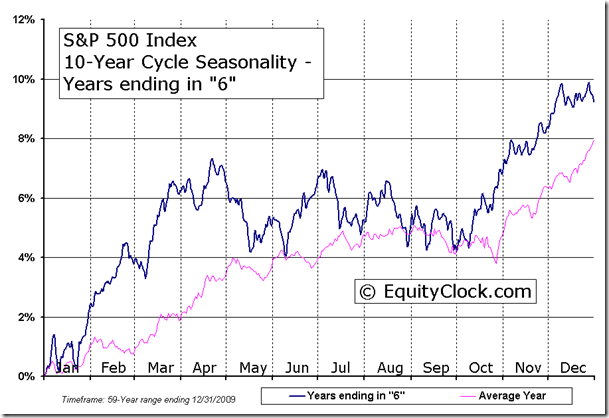 S&P 500 Index 10-Year Cycle Seasonal Charts - Years ending in 6