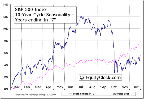 S&P 500 Index 10-Year Cycle Seasonal Charts - Years ending in 7