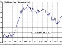 Ashland Inc. (NYSE:ASH) Seasonal Chart