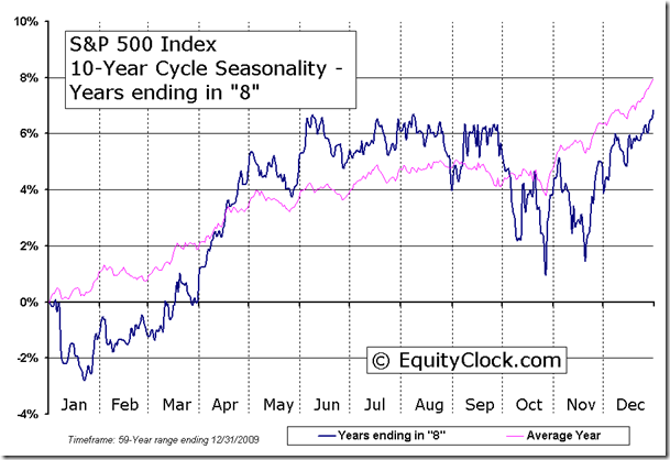 S&P 500 Index 10-Year Cycle Seasonal Charts - Years ending in 8