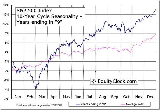 S&P 500 Index 10-Year Cycle Seasonal Charts - Years ending in 9