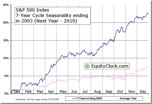 S&P 500 Index 7-Year Cycle Seasonality ending in 2003 (Next Year - 2010)