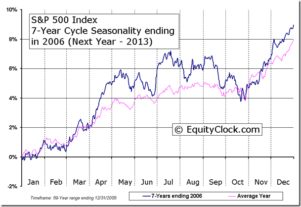 S&P 500 Index 7-Year Cycle Seasonality ending in 2006 (Next Year - 2013)