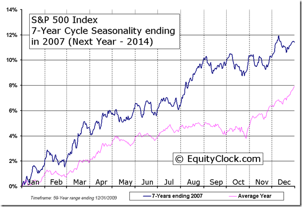 S&P 500 Index 7-Year Cycle Seasonality ending in 2007 (Next Year - 2014)