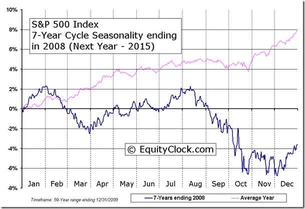 S&P 500 Index 7-Year Cycle Seasonality ending in 2008 (Next Year - 2015)