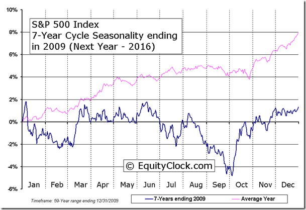 S&P 500 Index 7-Year Cycle Seasonality ending in 2009 (Next Year - 2016)