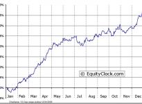 Bonavista Energy Corp (TSE:BNP) Seasonal Chart