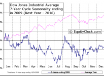 Dow Jones Industrial Average 7-Year Cycle Seasonal Charts