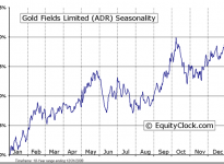 Gold Fields Limited (ADR) (NYSE:GFI) Seasonal Chart