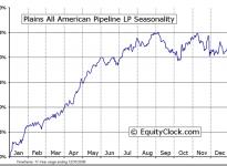 Plains All American Pipeline, L.P. (NYSE:PAA) Seasonal Chart