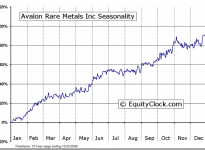 Avalon Rare Metals Inc (TSE:AVL) Seasonal Chart