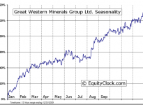 Great Western Minerals Group LTD. (CVE:GWG) Seasonal Chart