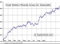 Great Western Minerals Group LTD. (CVE:GWG) Seasonal Chart