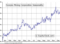 Scorpio Mining Corporation (TSE:SPM) Seasonal Chart