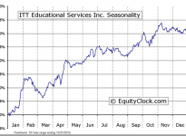 ITT Educational Services, Inc. (NYSE:ESI) Seasonal Chart
