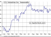 CCL Industries Inc. (TSE:CCL.B) Seasonal Chart