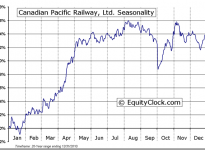 Canadian Pacific Railway Limited (USA) (NYSE:CP) Seasonal Chart