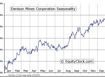 Denison Mines Corp. (TSE:DML) Seasonal Chart