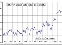 S&P/TSX Global Gold Index ($SPTGD) Seasonal Chart