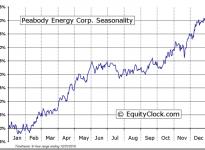 Peabody Energy Corporation (NYSE:BTU) Seasonal Chart