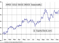 AMEX GOLD BUGS INDEX ($HUI) Seasonal Chart