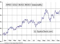 AMEX GOLD BUGS INDEX ($HUI) Seasonal Chart