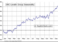 SNC-Lavalin Group Inc. (TSE:SNC) Seasonal Chart
