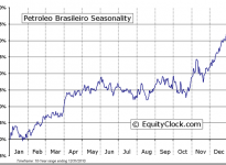 Petroleo Brasileiro SA (ADR) (NYSE:PBR) Seasonal Chart