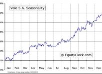 Vale (ADR) (NYSE:VALE) Seasonal Chart