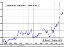 Monsanto Company (NYSE:MON) Seasonal Chart