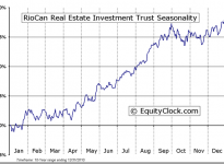 RioCan Real Estate Investment Trust (TSE:REI.UN) Seasonal Chart