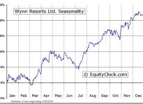 Wynn Resorts, Limited (NASDAQ:WYNN) Seasonal Chart