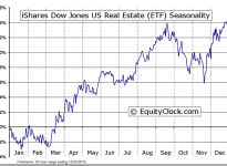 iShares Dow Jones US Real Estate (ETF) (NYSE:IYR) Seasonal Chart
