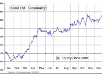 Sasol Limited (ADR) (NYSE:SSL) Seasonal Chart