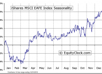 iShares MSCI EAFE Index Fund (ETF) (NYSE:EFA) Seasonal Chart
