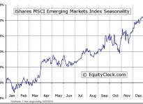 iShares MSCI Emerging Markets Indx (ETF) (NYSE:EEM) Seasonal Chart