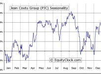 The Jean Coutu Group (PJC) Inc. (TSE:PJC.A) Seasonal Chart