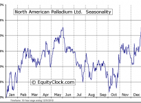 North American Palladium Ltd. (AMEX:PAL) Seasonal Chart
