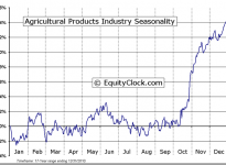 Agricultural Products Industry Seasonal Chart