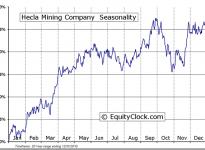 Hecla Mining Company (NYSE:HL) Seasonal Chart